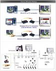GRANDTEC Ultimate Wireless :: VGA към TV конвертор